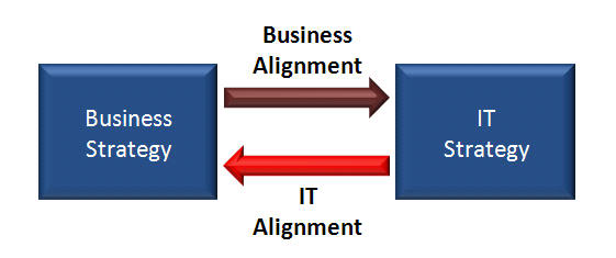 IT Alignment