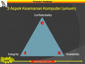 segi tiga keamanan informasi