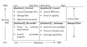 BPR Business Need pandu cipta solusi