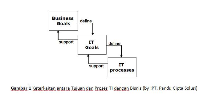 image 1 - tujuan & proses IT