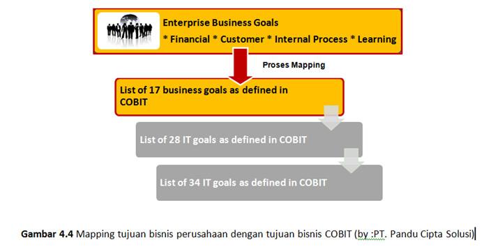 image 4 - mapping tujuan bisnis